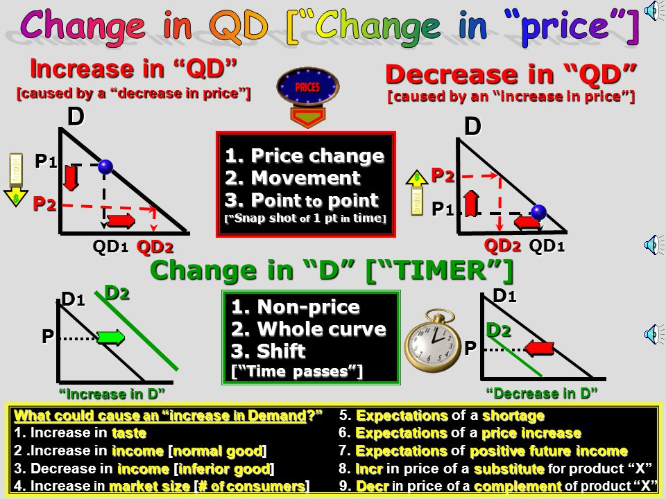 Change in QD [ Change in price ]